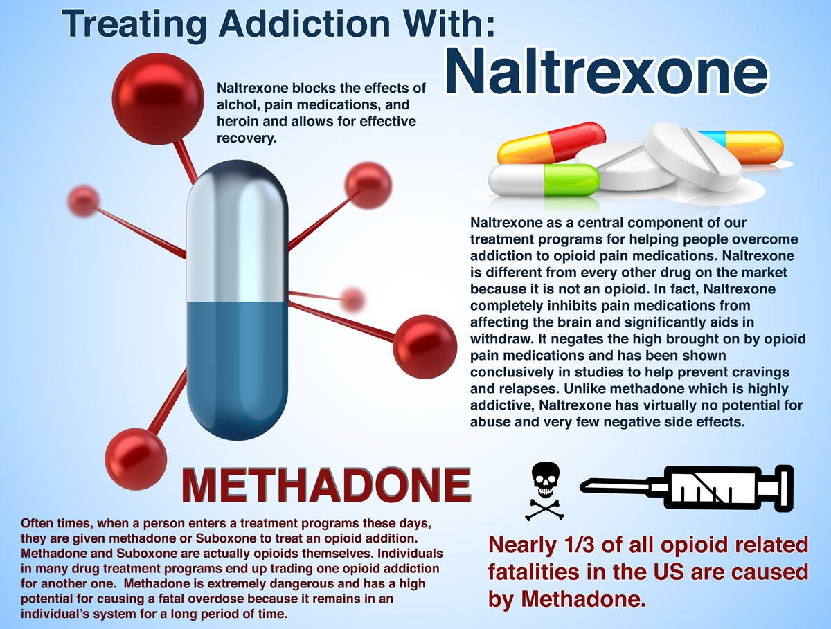 Naltrexone and Success with Alcoholism Treatment
